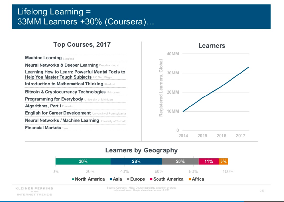"Slide text says, ""Lifelong learning: 33 milion learners plus 30 percent (Coursera)"" and lists some top courses, including Machine Learning at Stanford, Neural Networks and Deeper Learning at Deeplearning.ai, and Bitcoin and Cryptocurrency Technologies at Princeton. Chart shows number of learners increasing from 10 million in 2014 to 33 million in 2017, and breaks down where learners are located: 30 percent in North America, 28 percent in Asia, 20 percent in Europe, 11 percent in South America and 5 percent in Africa."