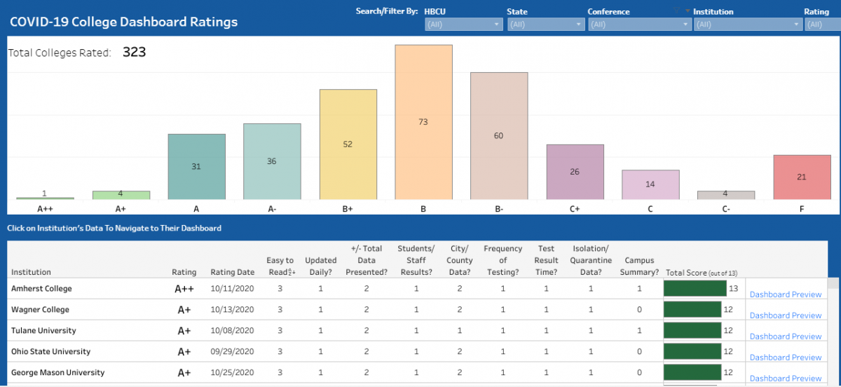 Yale Professors Evaluate College Covid Dashboards