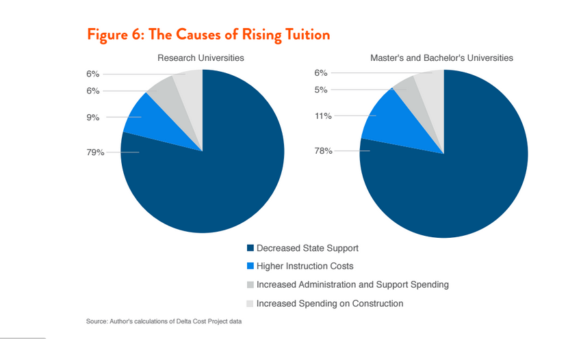 report says administrative bloat construction booms not largely responsible for tuition increases