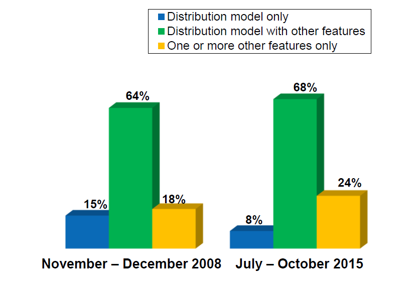 survey of colleges finds that distribution requirements remain