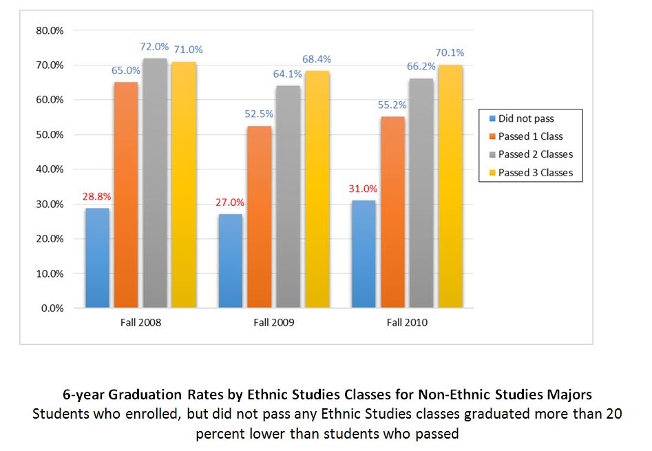 Ma Survey Finds Students With Emotional >> San Francisco State Finds Evidence That Ethnic Studies Students Do
