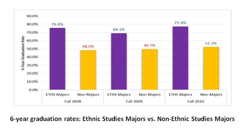 ethnic studies research topics