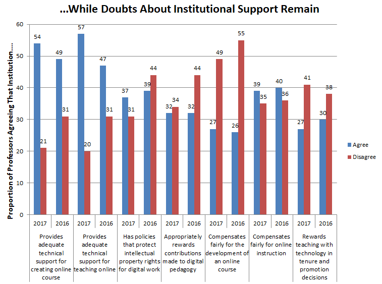 "…While doubts about institutional support remain. Bar chart shows responses to seven questions, comparing 2016 responses to 2017. On the question of whether the institution ""provides adequate technical support for creating online course,"" 49 percent of professors agreed and 31 percent disagreed in 2016, while 54 percent agreed and 21 percent disagreed in 2017. On the question of whether the institution ""provides adequate technical support for teaching online,"" 47 percent of professors agreed and 31 percent disagreed in 2016, while 57 percent agreed and 20 percent disagreed in 2017. On the question of whether the institution ""has policies that protect intellectual property rights for digital work,"" 39 percent of professors agreed and 44 percent disagreed in 2016, while 37 percent agreed and 31 percent disagreed in 2017. On the question of whether the institution ""appropriately rewards contributions made to digital pedagogy,"" 32 percent of professors agreed and 44 percent disagreed in 2016, while 32 percent agreed and 34 percent disagreed in 2017. On the question of whether the institution ""compensates fairly for the development of an online course,"" 26 percent of professors agreed and 55 percent disagreed in 2016, while 27 percent agreed and 49 percent disagreed in 2017. On the question of whether the institution ""compensates fairly for online teaching,"" 40 percent of professors agreed and 36 percent disagreed in 2016, while 39 percent agreed and 35 percent disagreed in 2017. On the question of whether the institution ""rewards teaching with technology in tenure and promotion decisions,"" 30 percent of professors agreed and 38 percent disagreed in 2016, while 27 percent agreed and 41 percent disagreed in 2017."