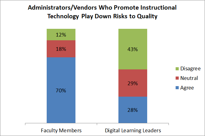 Administrators/vendors who promote instructional technology play down risks to quality. Among faculty members, 70 percent agreed, 18 percent were neutral, and 12 percent disagreed. Among digital learning leaders, 28 percent agreed, 29 percent were neutral, and 43 percent disagreed.