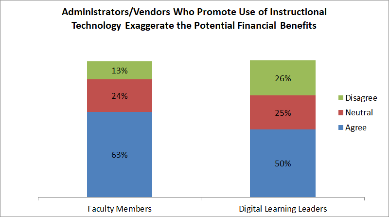 Administrators/vendors who promote use of instructional technology exaggerate the potential financial benefits. Among faculty members, 63 percent agreed, 24 percent were neutral, and 13 percent disagreed. Among digital learning leaders, 50 percent agreed, 25 percent were neutral, and 26 percent disagreed.