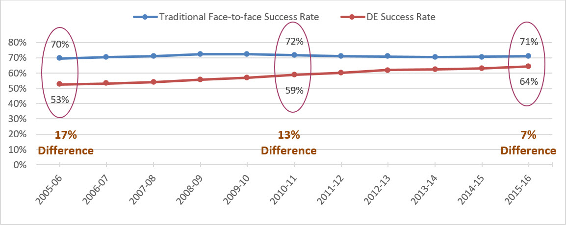 Line graph shows 17 percent difference in success rates of traditional face-to-face instruction (70 percent) and distance education (53 percent) in 2005-06. Difference is 13 percent (72 percent for face-to-face and 59 percent for distance) in 2010-11 and 7 percent (71 percent for face-to-face and 64 percent for distance) in 2015-16.