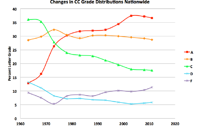 Study Grade Inflation More Prevalent At >> Survey Finds Grade Inflation Continues To Rise At Four Year Colleges
