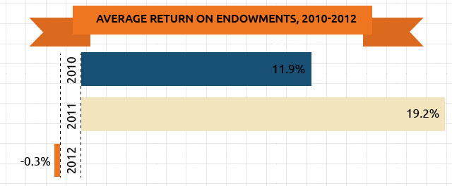 Endowments Averaged A Small Loss For The 2012 Fiscal Year