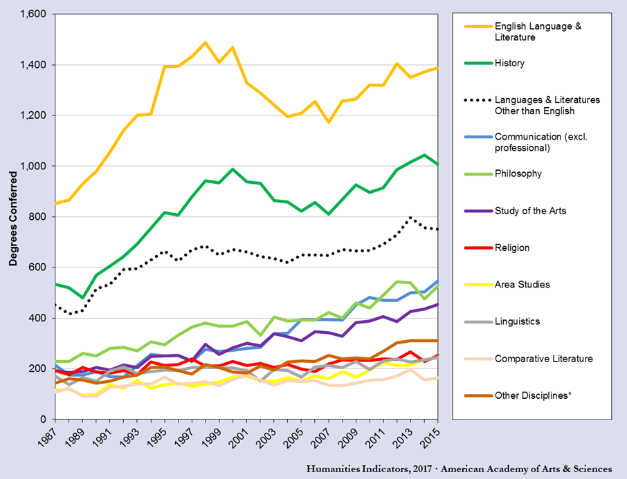 As more humanities Ph D s are awarded, job openings are