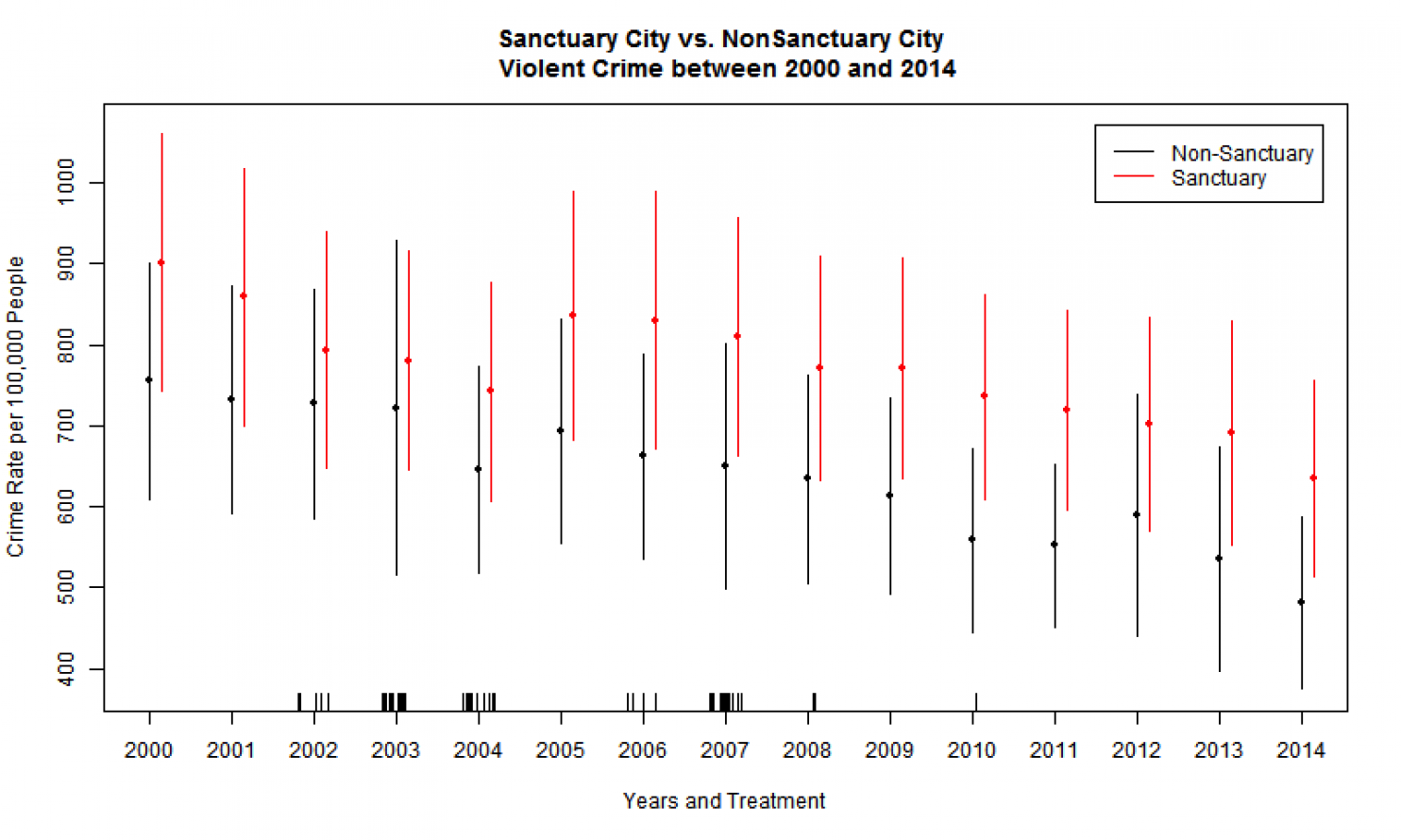 Graph: Sanctuary City vs. Nonsanctuary City Violent Crime Between 2000 and 2014, showing crime rate per 1,000 people