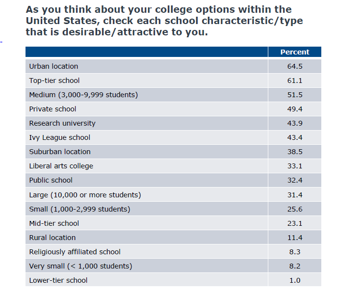 As you think about your college options within the United States, check each school characteristic/type that is desirable/attractive to you. Urban location: 64.5 percent. Top-tier school: 61.1 percent. Medium (3,000-9,999 students): 51.5 percent. Private school: 49.4 percent. Research university: 43.9 percent. Ivy League school: 43.4 percent. Suburban location: 38.5 percent. Liberal arts college: 33.1 percent. Public school: 32.4 percent. Large (10,000 or more students): 31.4 percent. Small (1,000-2,999 students): 25.6 percent. Midtier school: 23.1 percent. Rural location: 11.4 percent. Religiously affiliated school: 8.3 percent. Very small (fewer than 1,000 students): 8.2 percent. Lower-tier school: 1.0 percent.