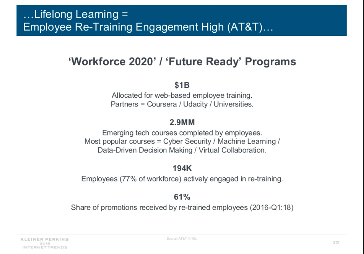 Slide text outlines AT&T's Workforce 2020/Future Ready programs: $1 billion allocated for web-based employee training with partners Coursera, Udacity and universities; 2.9 million emerging tech courses completed by employees, including in cybersecurity and machine learning; 194,000 employees (77 percent of work force) actively engaged in retraining; 61 percent of promotions were received by retrained employees from 2016 to first quarter of 2018.