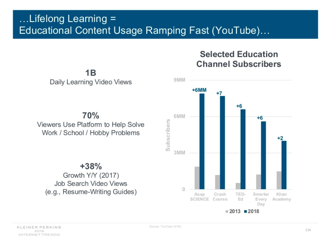"Slide text says, ""Lifelong learning: educational content usage ramping fast (YouTube). 1 billion daily learning video views; 70 percent of viewers use platform to help solve work/school/hobby problems, 38 percent growth year over year for job search video views (e.g., resume-writing guides). Chart shows subscriber numbers from 2013 and 2018 for selected education channels: eight million in 2018 for Asap Science, slightly less for Crash Course, four million for Khan Academy."
