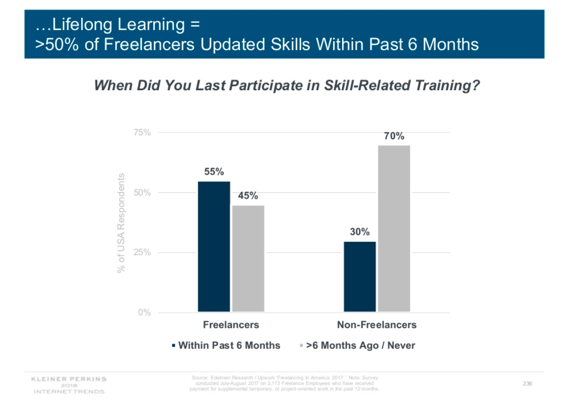 "Slide text says ""More than 50 percent of freelancers updated their skills within the past six months compared to 30 percent of nonfreelancers."""