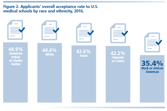 Figure 2. Applicants' overall acceptance rate to U.S. medical schools by race and ethnicity, 2016. American Indian or Alaska Native: 44.9 percent. White: 44.4 percent. Asian: 42.6 percent. Hispanic or Latino: 42.2 percent. Black or African-American: 35.4 percent.