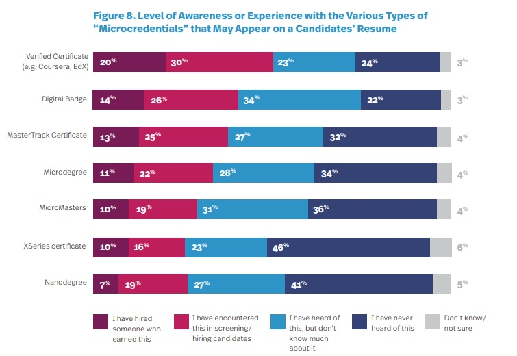 Survey finds increasing interest in skills-based hiring, online credentials and prehire assessments