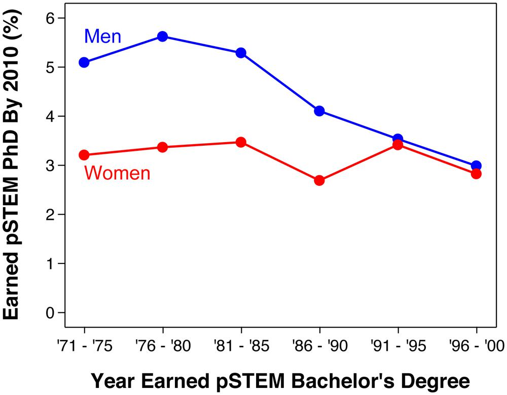 What is the Ratio of men-woman in administrative positions?
