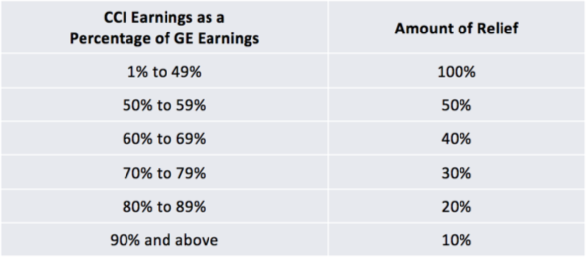 CCI [Corinthian Colleges] Earnings as a Percentage of Gainful-Employment Earnings: 1 percent to 49 percent—100 percent relief. 50 percent to 59 percent—50 percent relief. 60 percent to 69 percent—40 percent relief. 70 percent to 79 percent—30 percent relief. 80 percent to 89 percent—20 percent relief. 90 percent and above—10 percent relief.