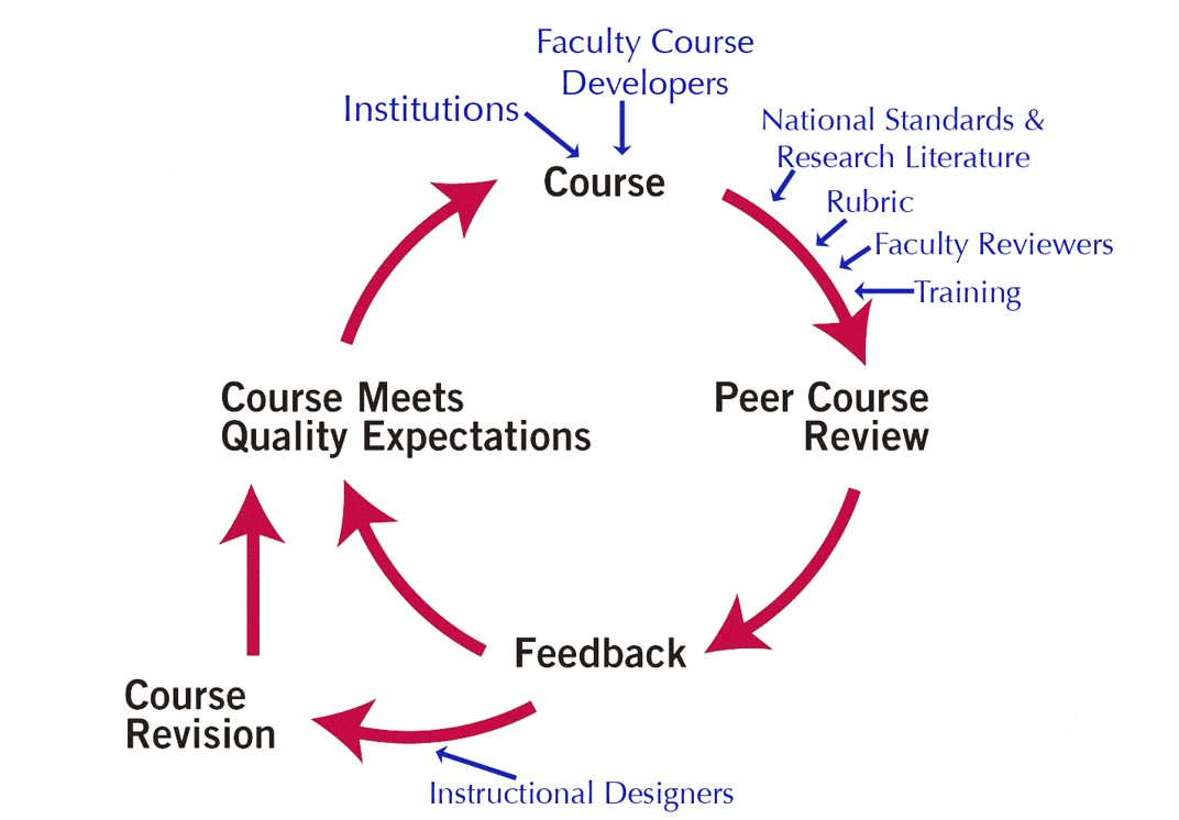 Training Evolving For Instructional Designers