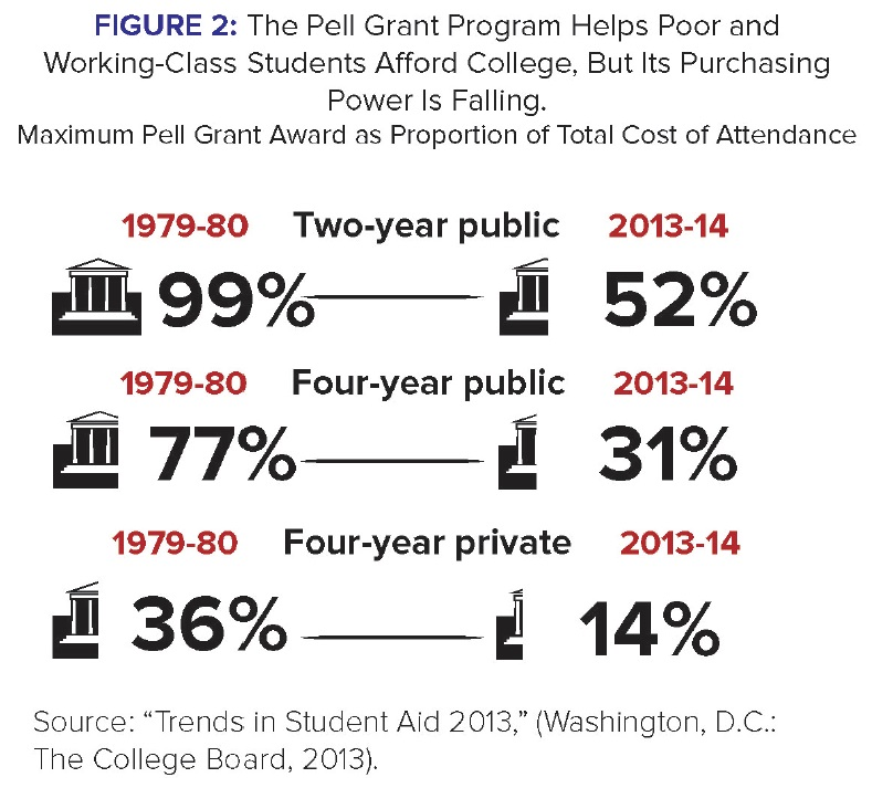 as pell grant loses access potency new paper calls for bolder by