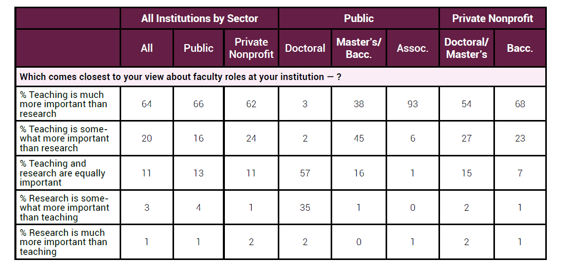 Image from the Inside Higher Ed/Gallup survey, showing responses broken down by sector and degree level to the following question: Which comes closest to your view about faculty roles at your institution? 1. Teaching is much more important than research. Two-thirds of provosts agreed; only 3 percent at public doctoral institutions agreed. At public master's-granting institutions, 38 percent agreed, and 93 percent agreed at public associate-degree granting institutions. Half of provosts of private nonprofit doctoral/master's institutions agreed, and 68 percent of those at private nonprofit baccalaureate institutions agreed. 2. Teaching is somewhat more important than research. Twenty percent overall agreed. 3. Teaching an research are equally important. Eleven percent overall agreed; 57 percent at public doctoral-granting institutions and 16 percent at public master's-granting institutions agreed. 4. Research is somewhat more important than teaching. All responses were in the single digits, between zero (associate-granting institutions) and 4 percent (public institutions overall), except for public doctoral-granting institutions, where 35 percent of provosts agreed. 5. Research is much more important than teaching. All responses between zero and 2 percent.