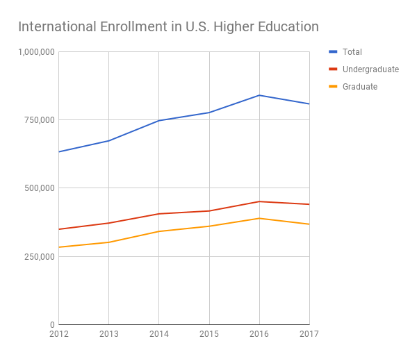 Line graph: International enrollment in U.S. higher education. Graph shows total enrollment rising from about 600,000 in 2012 to a peak of near 800,000 in 2016 before declining. Undergraduate and graduate enrollments followed a similar trend.