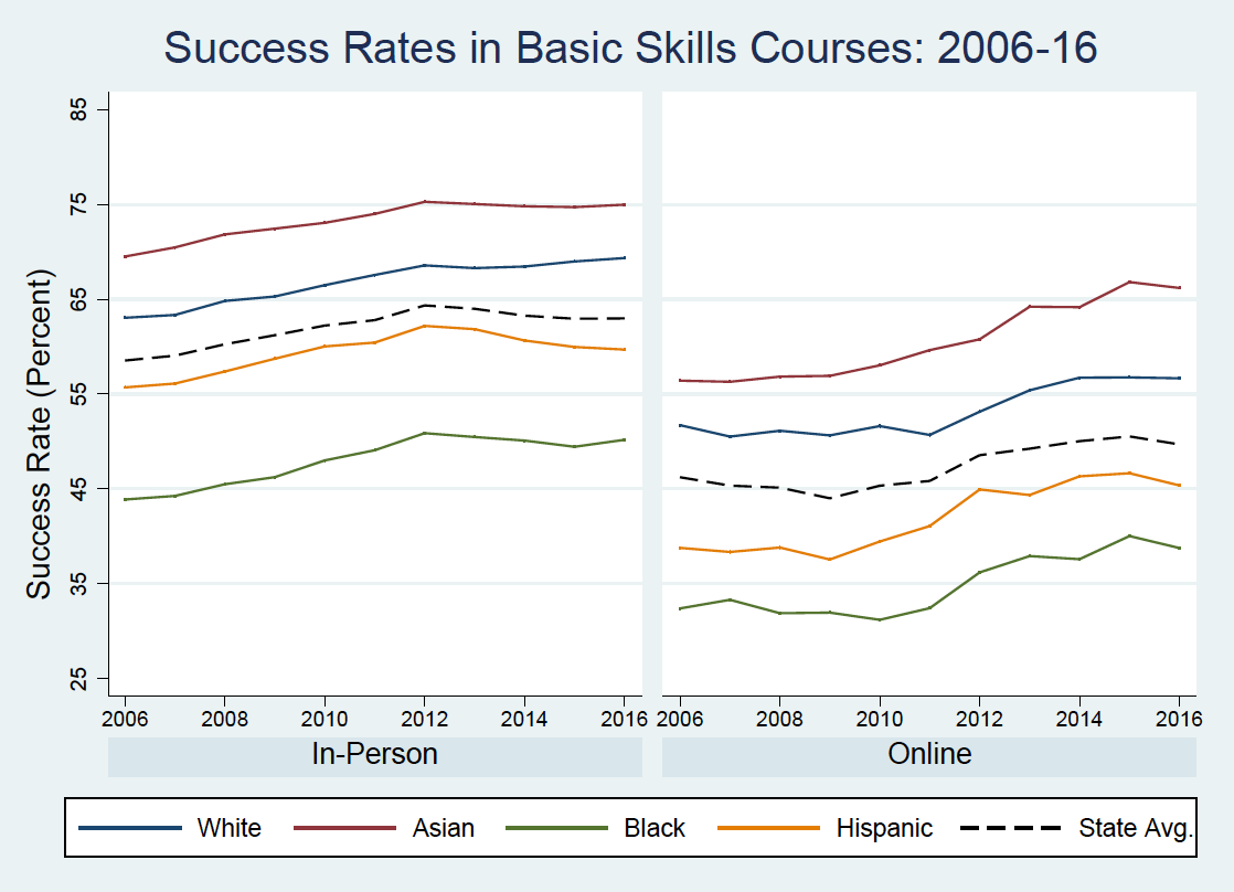 Two line graphs under the heading Success Rates in Basic Skills Courses, 2006 to 2016. First graph shows in-person success rates broken down by racial group. Black students had the lowest success rate from 2006 (44 percent) to 2016 (50 percent), followed by Hispanic students (55 percent in 2006 and 59 percent in 2016), the state average (57 percent in 2006, 64 percent in 2016), white students (64 percent in 2006, 68 percent in 2016) and Asian students (68 percent in 2006, 75 percent in 2016). Second graph shows online success rates. Black students again had the lowest success rate from 2006 (33 percent) to 2016 (37 percent), followed by Hispanic students (37 percent in 2006 and 45 percent in 2016), the state average (46 percent in 2006, 50 percent in 2016), white students (53 percent in 2006, 56 percent in 2016) and Asian students (56 percent in 2006, 66 percent in 2016).