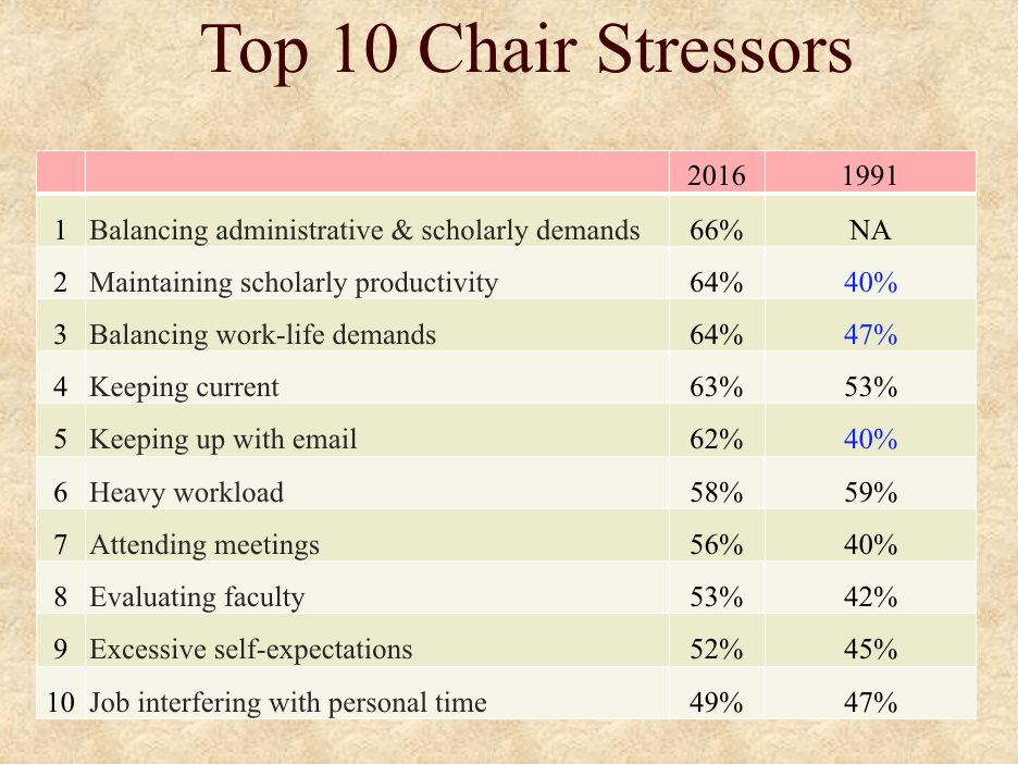 New study suggests training for department chairs is woefully ...