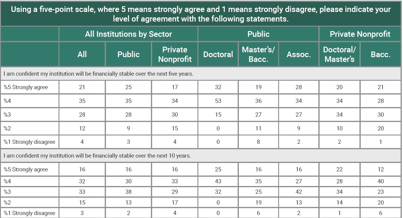 Chart: Using a five-point scale, where 5 means strongly agree and 1 means strongly disagree, please indicate your level of agreement with the following statements. Responses sorted by institution status and degrees granted. (Results discussed fully in text.) Statements: I am confident my institution will be financially stable over the next five years. I am confident my institution will be financially stable over the next 10 years.