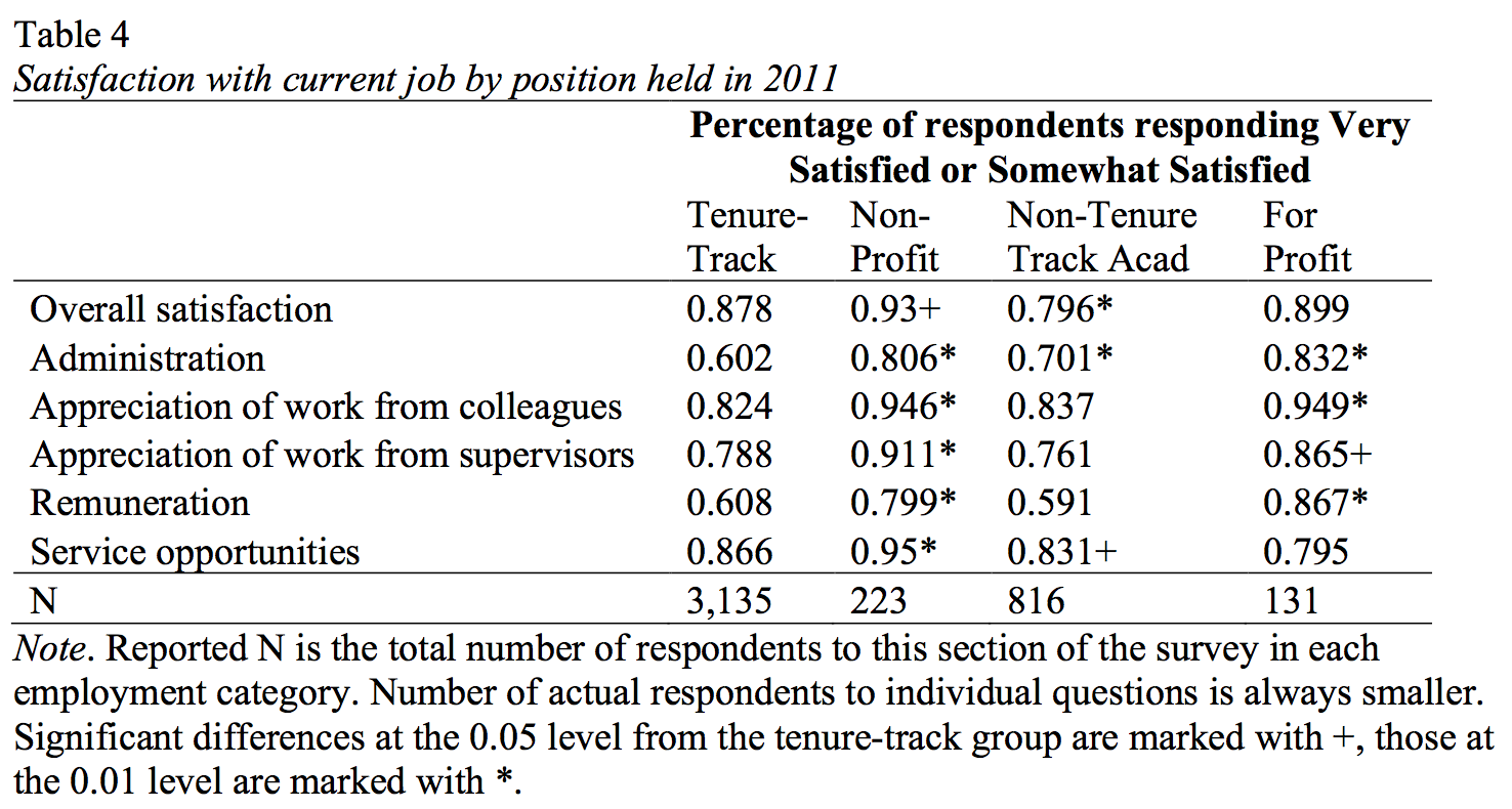 Table 4. Satisfaction with current job by position held in 2011. Percentage of respondents responding very satisfied or somewhat satisfied on five job aspects and overall satisfaction. For tenure-track faculty members, 88 percent were satisfied overall, 60 percent were satisfied with administration, 82 percent were satisfied with appreciation of work from colleagues, 79 percent were satisfied with appreciation of work from supervisors, 61 percent were satisfied with remuneration, and 87 percent were satisfied with service opportunities. Total number of tenure-track respondents: 3,135. For nonprofit workers, 93 percent were satisfied overall, 81 percent were satisfied with administration, 95 percent were satisfied with appreciation of work from colleagues, 91 percent were satisfied with appreciation of work from supervisors, 80 percent were satisfied with remuneration, and 95 percent were satisfied with service opportunities. Total number of nonprofit respondents: 223. For non-tenure-track academics, 80 percent were satisfied overall, 70 percent were satisfied with administration, 84 percent were satisfied with appreciation of work from colleagues, 76 percent were satisfied with appreciation of work from supervisors, 59 percent were satisfied with remuneration, and 83 percent were satisfied with service opportunities. Total number of non-tenure-track academic respondents: 816. For for-profit workers, 90 percent were satisfied overall, 83 percent were satisfied with administration, 95 percent were satisfied with appreciation of work from colleagues, 87 percent were satisfied with appreciation of work from supervisors, 87 percent were satisfied with remuneration, and 80 percent were satisfied with service opportunities. Total number of nonprofit respondents: 131.