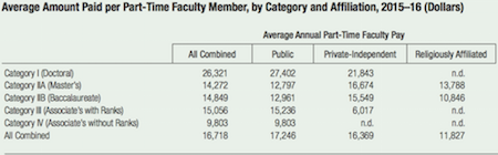 Annual AAUP salary survey says professor pay is up 3 4%