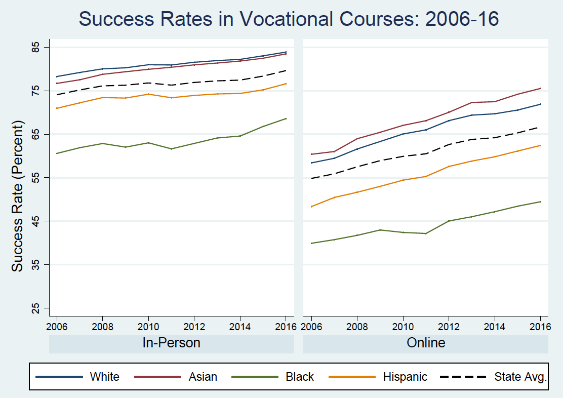 Two line graphs under the heading Success Rates in Vocational Courses, 2006 to 2016. First graph shows in-person success rates broken down by racial group. Black students had the lowest success rate from 2006 (61 percent) to 2016 (67 percent), followed by Hispanic students (73 percent in 2006 and 76 percent in 2016), the state average (74 percent in 2006, 79 percent in 2016), white students (76 percent in 2006, 83 percent in 2016) and Asian students (77 percent in 2006, 84 percent in 2016). Second graph shows online success rates. Black students again had the lowest success rate from 2006 (40 percent) to 2016 (48 percent), followed by Hispanic students (47 percent in 2006 and 64 percent in 2016), the state average (55 percent in 2006, 66 percent in 2016), white students (57 percent in 2006, 73 percent in 2016) and Asian students (58 percent in 2006, 76 percent in 2016).