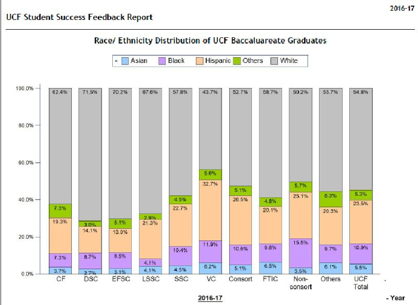 Bar chart: UCF Student Success Feedback Report, 2016-2017. Race/ethnicity distribution of UCF baccalaureate graduates. Chart shows breakdown of UCF degree earners according to whether they came to UCF from a consortium community college, another community college, or were in college for the first time. The racial breakdown for graduates overall was 5.5 percent Asian, 10.9 percent black, 23.5 percent Hispanic, 5.3 percent other, and 54.8 percent white.
