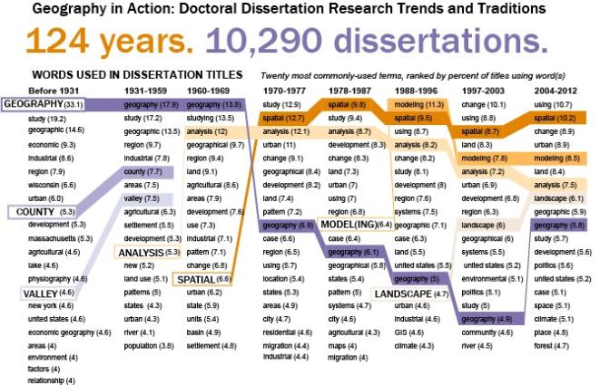 examples of dissertation titles