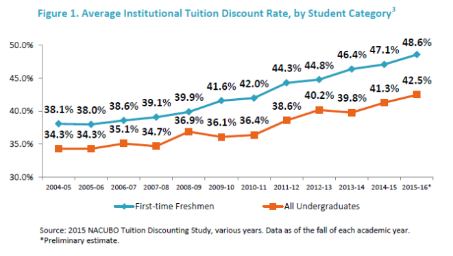 Discount Rates Rise Yet Again At Private Colleges And