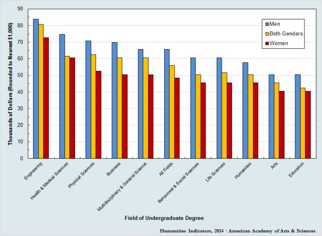 2012 Median annual earnings of full-time workers with bachelor's degrees for selected fields