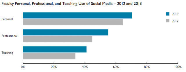 the advantages of using social media as an international student Making the case for social media in schools the benefits of social media in the classroom as more of our teachers explore and use social media, their work is transforming the way in which they present information and engage students.