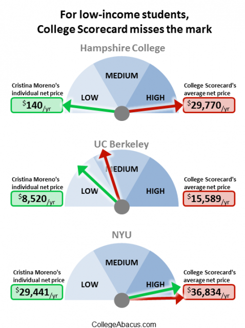 College Scorecard's Flawed Focus On Average Net Price. Diebold Enterprise Security Systems. Panasonic Office Phone Systems. Non Staining Deodorant La Insurance Ypsilanti. Auto Repair Green Bay Wi Lee Family Dentistry. Multimedia Programming And Design. Desert Hyundai Las Vegas Register Fm Domain. Best Time To Buy Lawn Tractor. Auto Accident Attorney Dallas