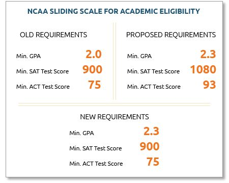 eligibility requirements to be a college athletes Academic requirements in middle school a student must pass 3 of their 4 core  courses each semester to be eligible for athletics attendance requirement.