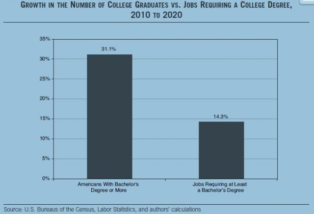 Are college graduates underemployed (and if so, why)?