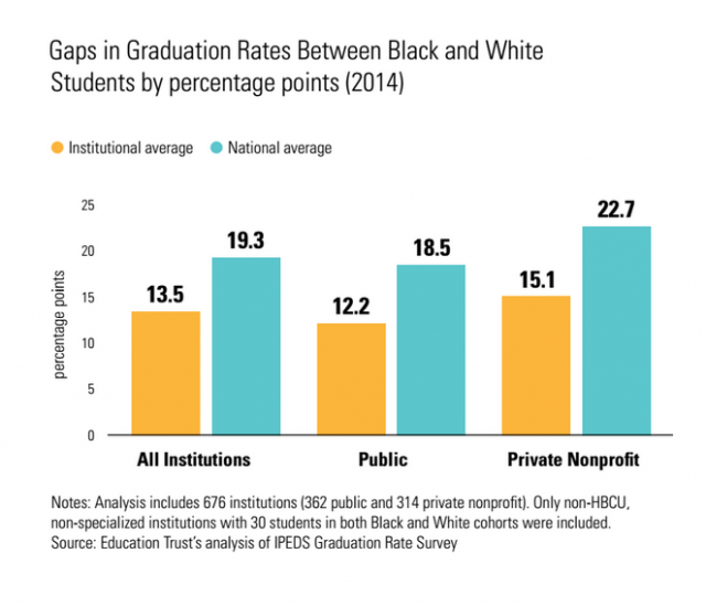 One Third Of College Freshmen Report >> National Completion Gap By Race One Third Larger Than Average Gap At